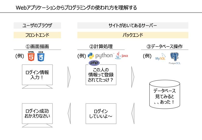Webアプリケーションからプログラミングの使われ方を理解する